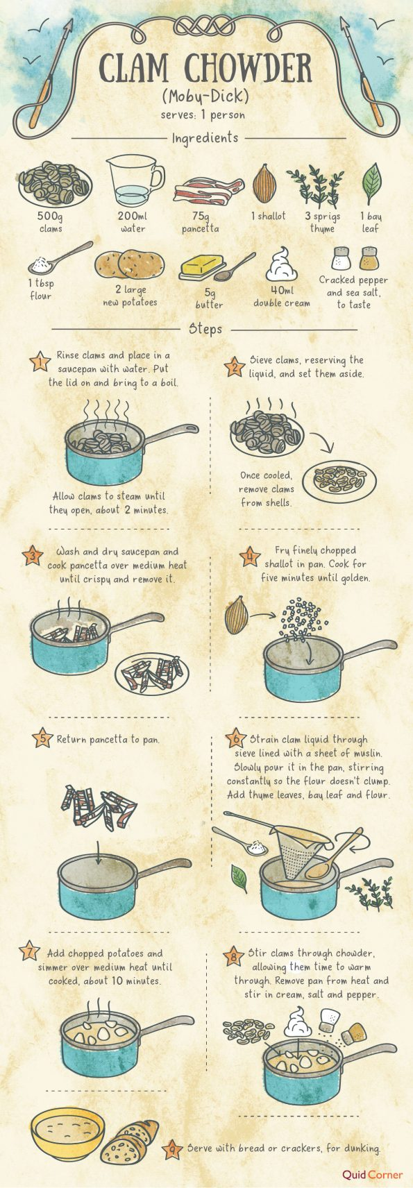 7 Dishes From Famous Books (And How to Make Them) from North Carolina Book Blogger Reading with Frugal Mom
